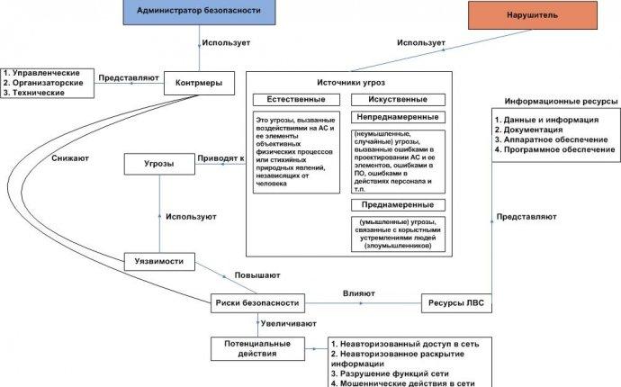 10. Концептуальная модель защиты информации
