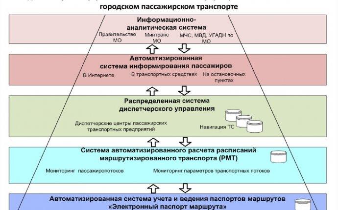 Комплекс информационных систем, обеспечивающих автоматизированное