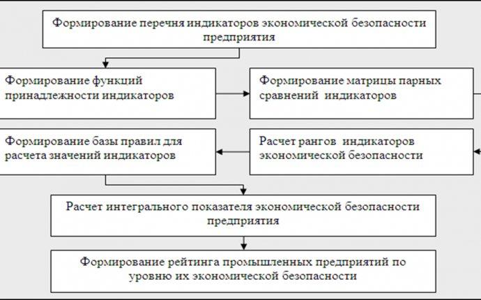 Кузьмин В.А., Токарев К.Е. Реализация алгоритма обеспечения