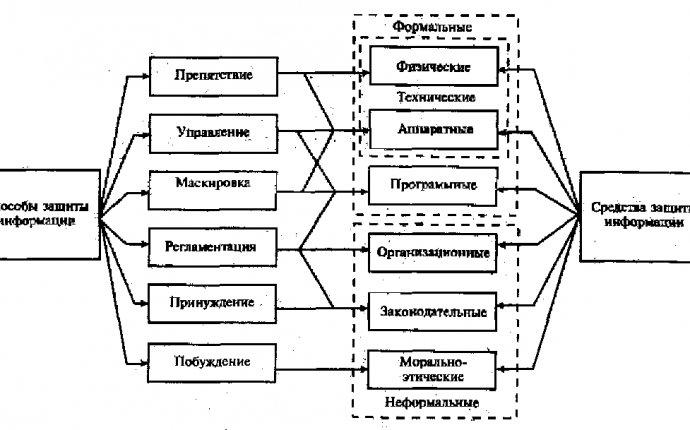 Лабораторная работа № 6 исследование и системная классификация