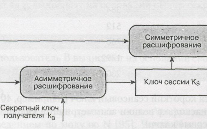 Лекция 12 Использование комбинированной криптосистемы