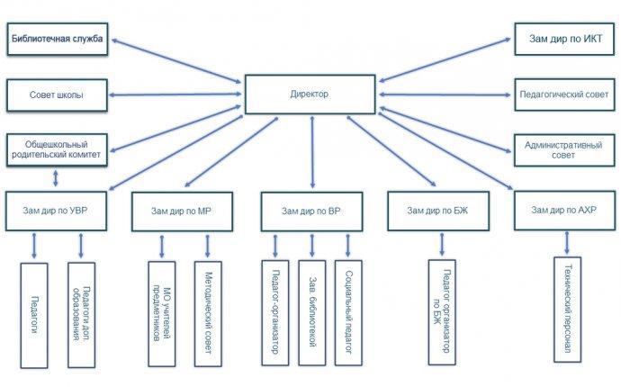 МКОУ «Гимназия №3» (Хасавюрт) » Структура Гимназии