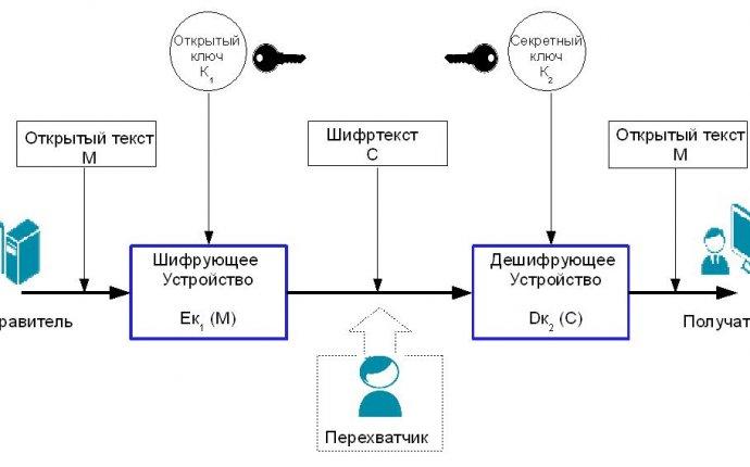 НОУ ИНТУИТ | Лекция | Механизмы защиты информации