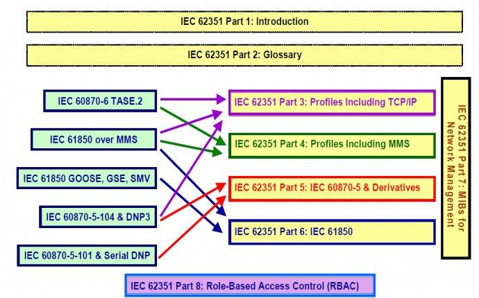 Обзор мировых стандартов ИБ АСУ ТП и советы по их применимости в