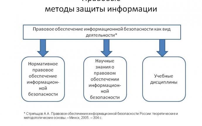 Правовые методы защиты информации - Презентация 17367-11