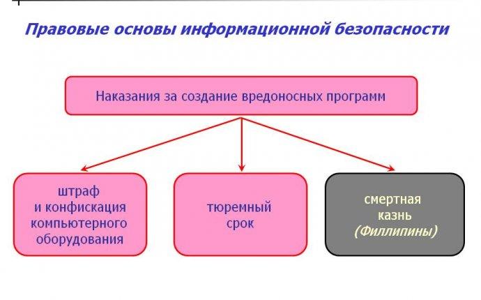 Правовые основы информационной безопасности реферат - документы от