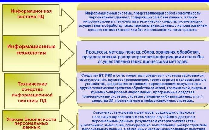 Презентация на тему: 1 Санкт-Петербург 2010 год Угрозы