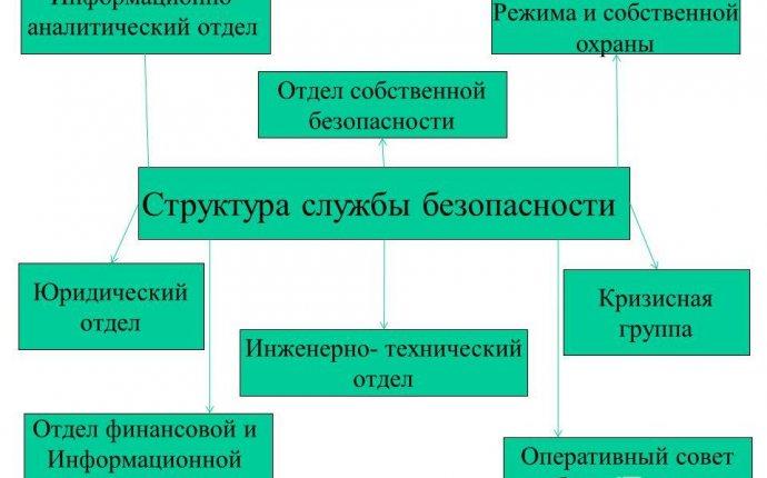 Презентация на тему: Экономическая безопасность предприятия