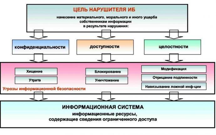 Разработка автоматизированной системы анализа информационных