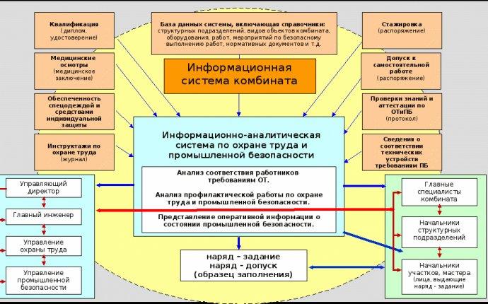 Реферат: Обеспечение промышленной безопасности в цехе подготовки