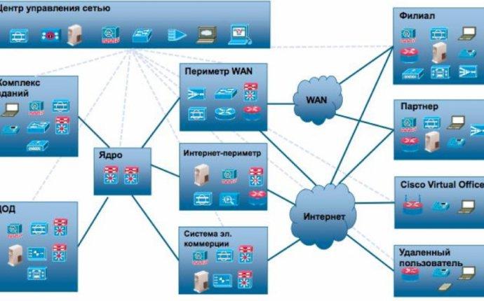 Решения Cisco для защиты государственных информационных систем