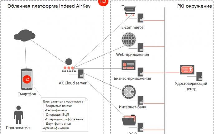 Схема работы защиты данных. Надежная информационная безопасность