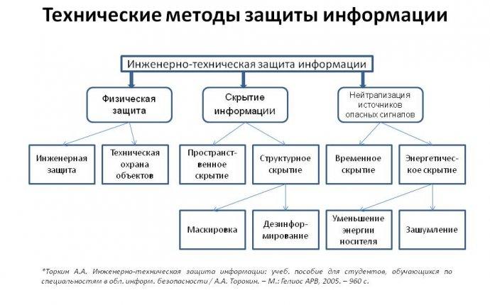 Скачать презентация на тему методы и средства защиты информации