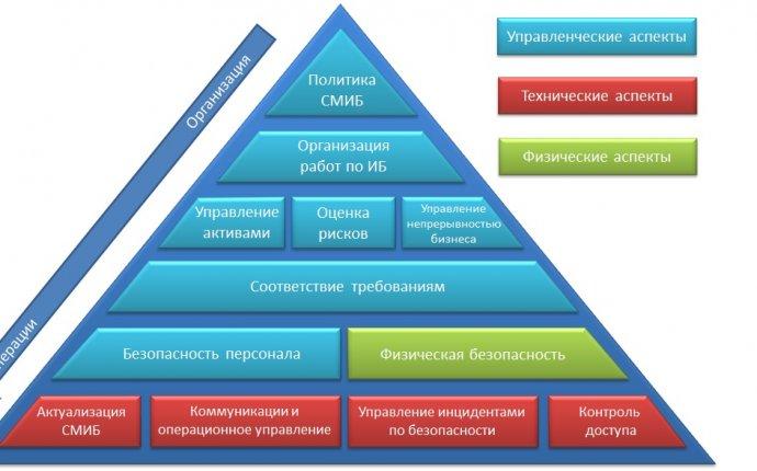 Управление информационной безопасностью | ФАКТОР ЛТД