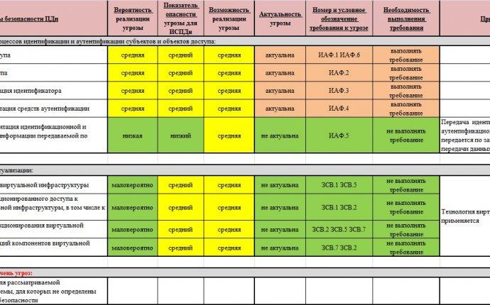 Записки безопасника: ЗПДн. ПП 9, Приказ ФСТЭК №21 и Модель угроз