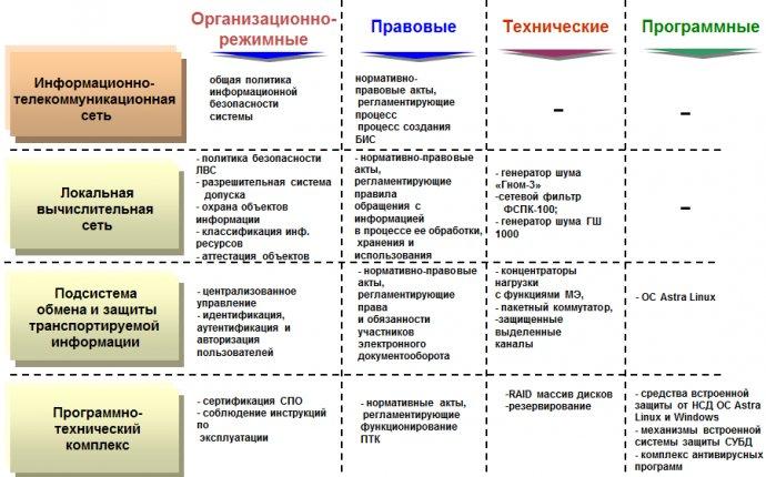 Защита информации и информационная безопасность | ЗНП АО